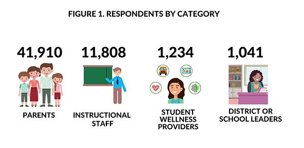 Respondents by category - Parents 41,910; Instructional Staff 11,808; Student Wellness Providers 1234; District or School Leaders 1041