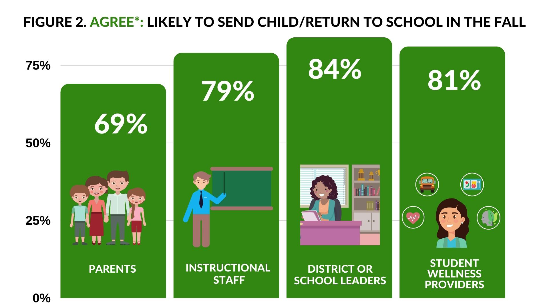 Agree send child to school in fall- 69% parents; 79% Instructional Staff; 84% District of School Leaders; 81% Student Wellness Providers