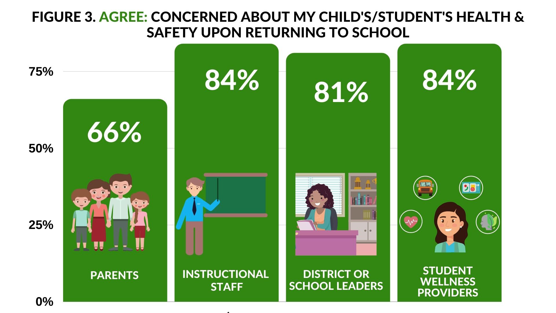 Agree concerned about child's health- 66% parents; 84% Instructional Staff; 81% District of School Leaders; 84% Student Wellness Providers