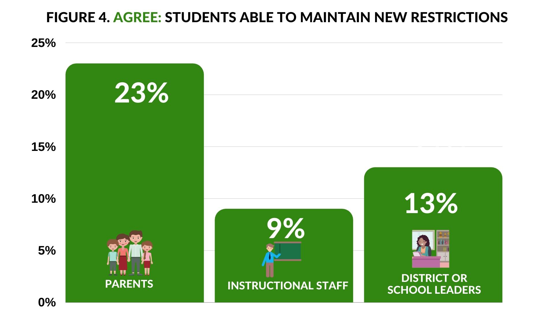 Agree students able to maintain new restrictions - 23% parents; 9% Instructional Staff; 13% District of School Leaders