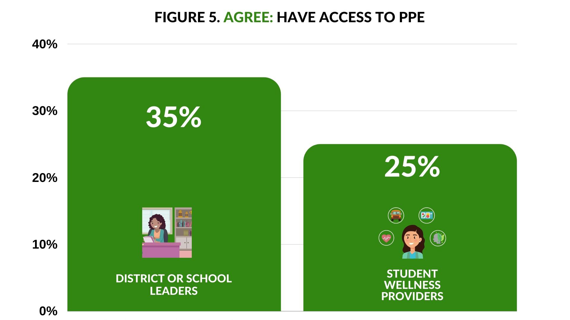 Agree Have access tp PPE - 35% District of School Leaders; 25% Student Wellness Providers