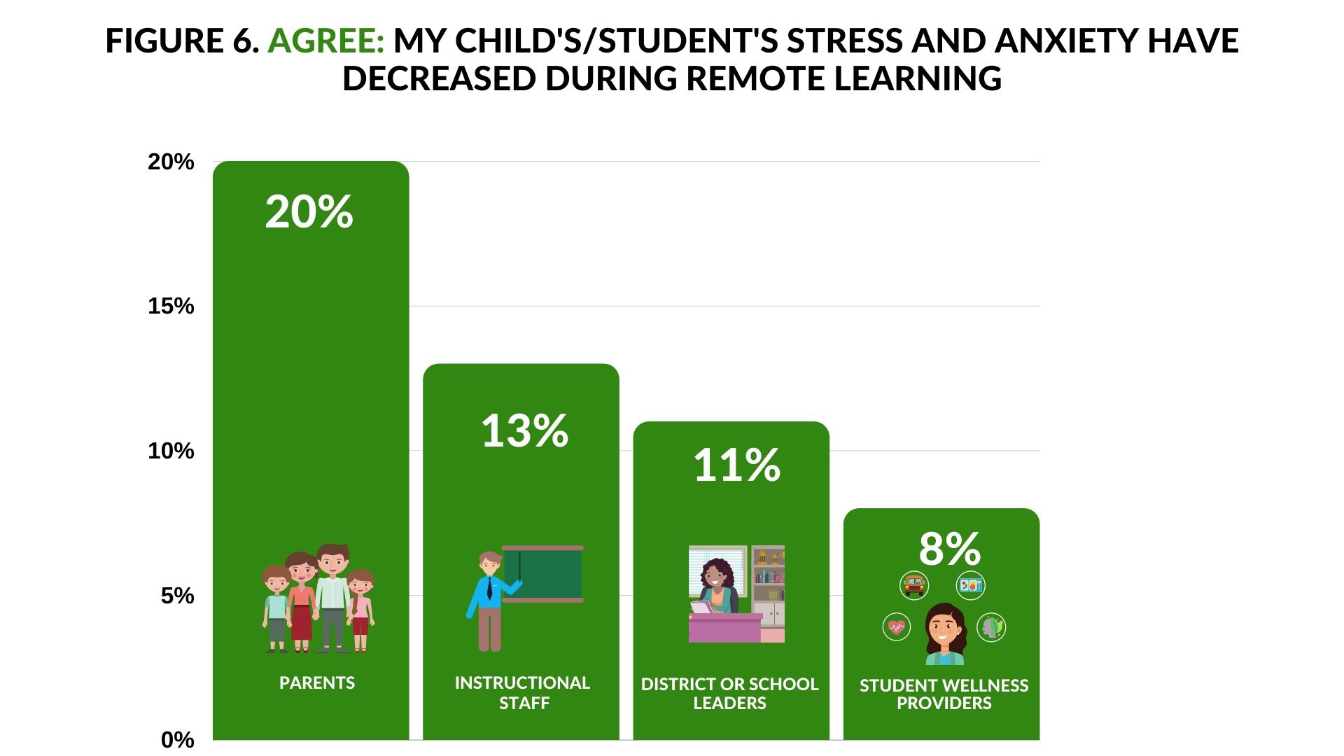 Agree Child's stress and anxiety decreases during remote learning - 20% parents; 13% Instructional Staff; 11% District of School Leaders; 8% Student Wellness Providers